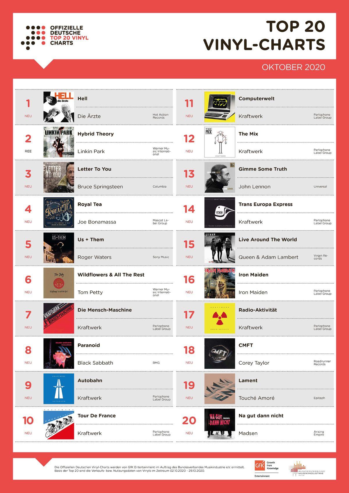 Kraftwerk: Sieben Alben fluten plötzlich die Vinyl-Charts!