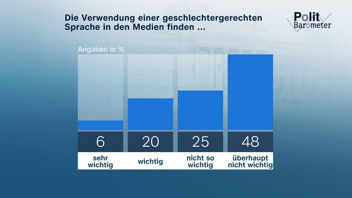 Umfrage: Deutliche Mehrheit gegen Gender-Sprech in den Medien